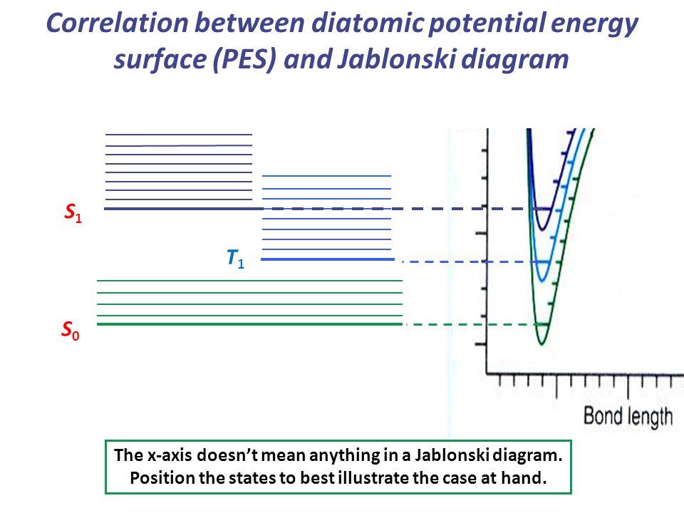 Jablonski diagram worksheet search for wiring diagrams lecture 11 electronic spectroscopy of polyatomic molecules ppt rh slideplayer com phosphorescence diagram diagramm jablonski ccuart Images