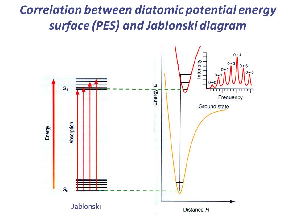 Lecture 11 electronic spectroscopy of polyatomic molecules ppt 7 correlation between diatomic potential energy surface pes and jablonski diagram ccuart Choice Image