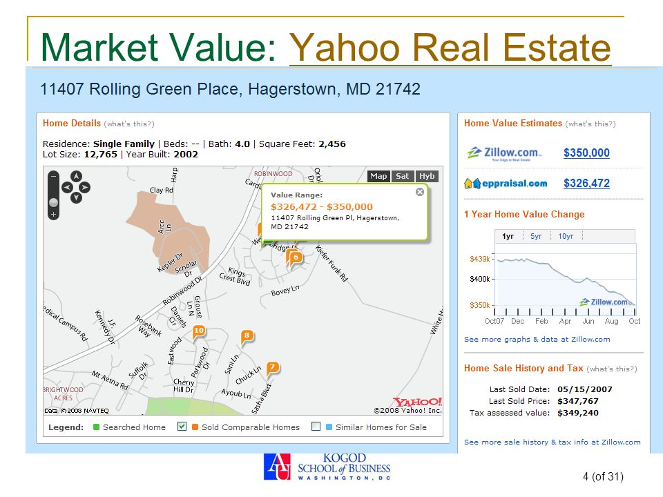 4 Market Value Yahoo Real Estate