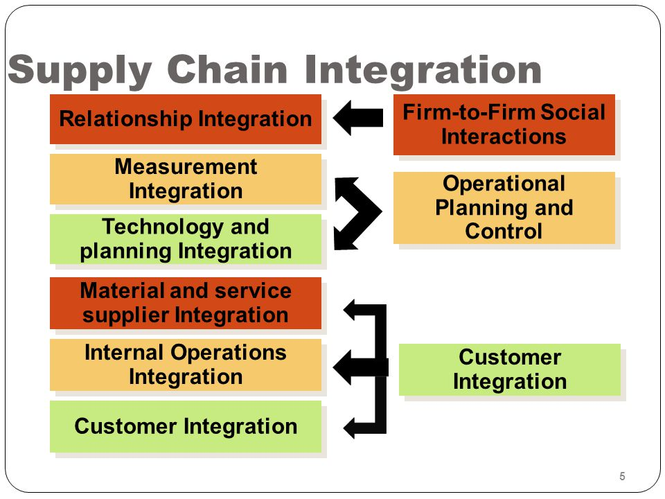 Supply Chain Integration