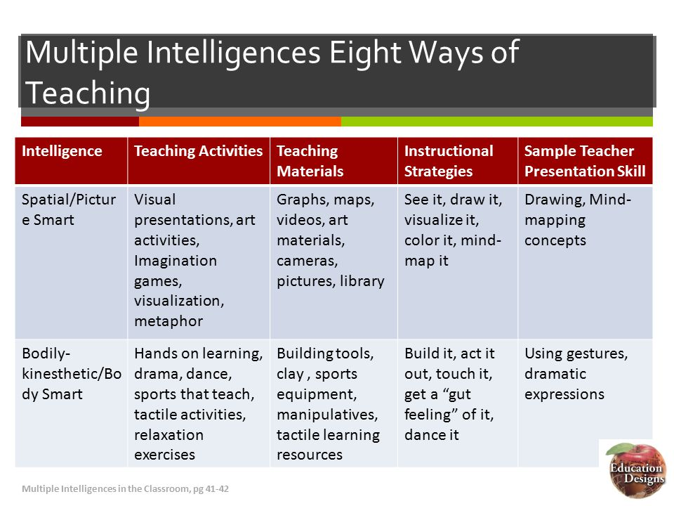 Multiple Intelligences In The Classroom Ppt Video Online Download