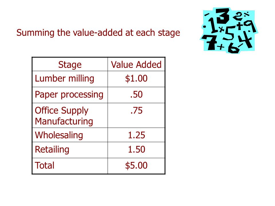 Summing the value-added at each stage