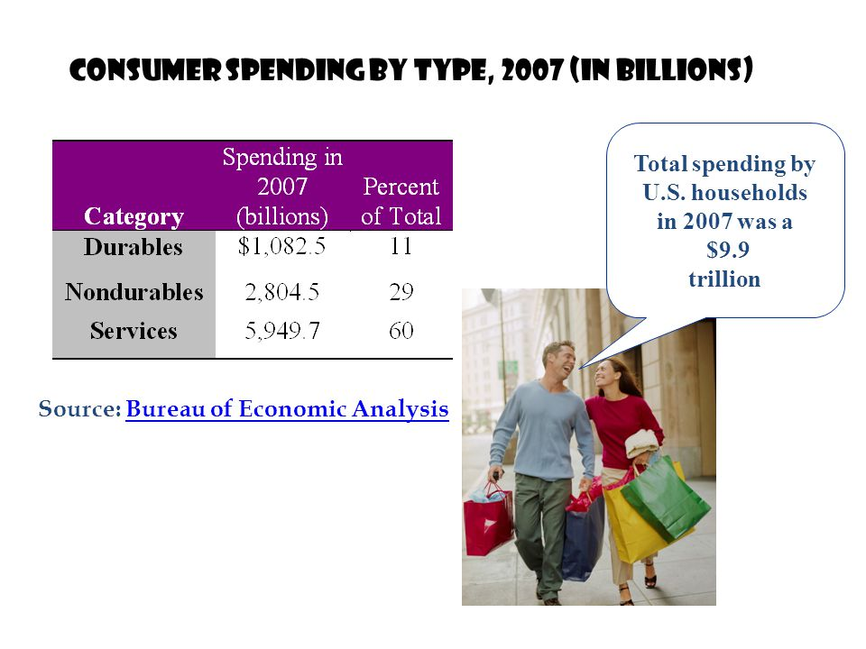 Consumer Spending by Type, 2007 (in billions)