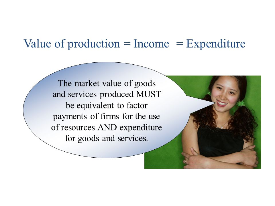 Value of production = Income = Expenditure
