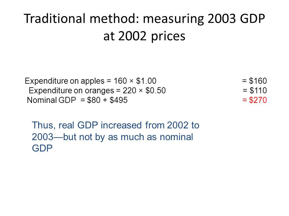Traditional method: measuring 2003 GDP at 2002 prices