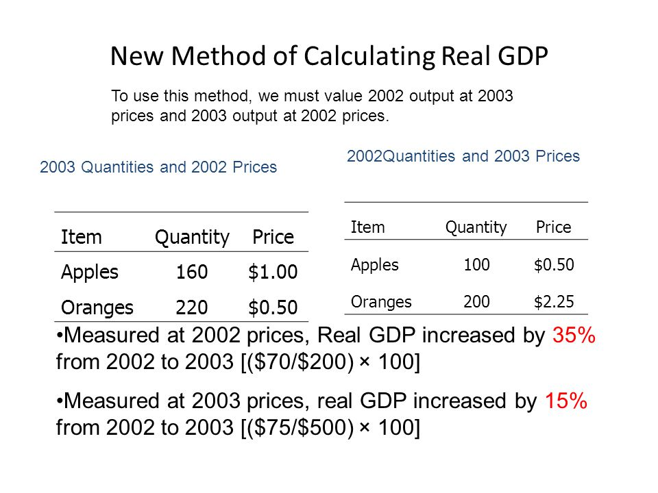 New Method of Calculating Real GDP
