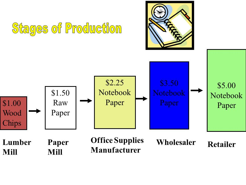 Stages of Production $5.00 Notebook Paper $3.50 Notebook Paper