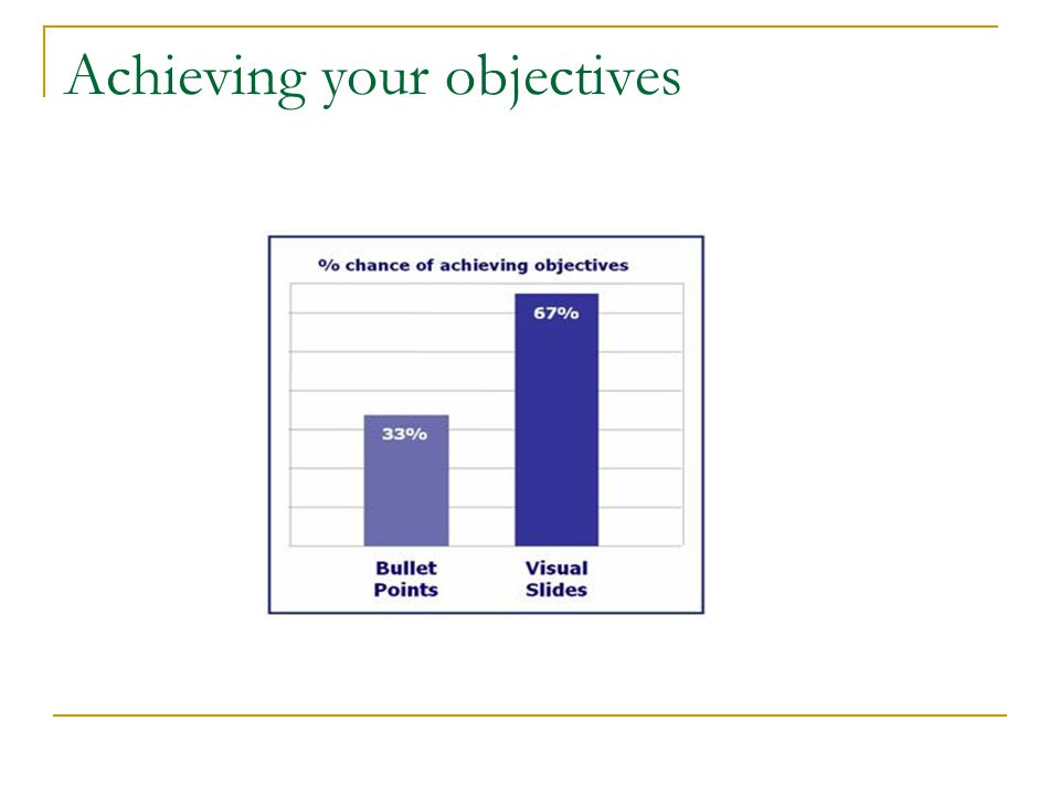 Achieving your objectives