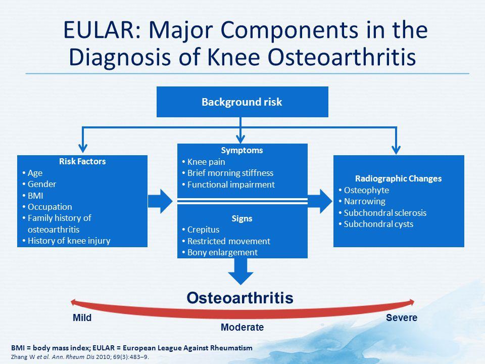 Degenerative Joint Arthritis