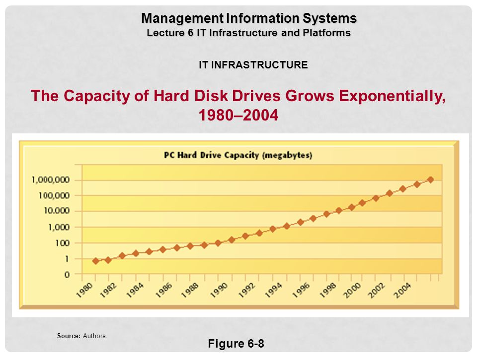 The Capacity of Hard Disk Drives Grows Exponentially, 1980–2004