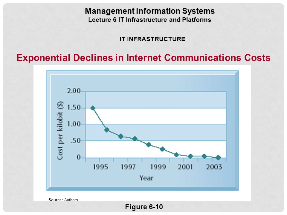 Exponential Declines in Internet Communications Costs