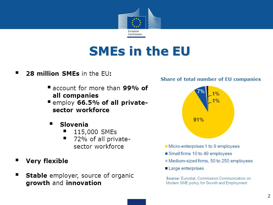 SMEs in the EU 28 million SMEs in the EU: