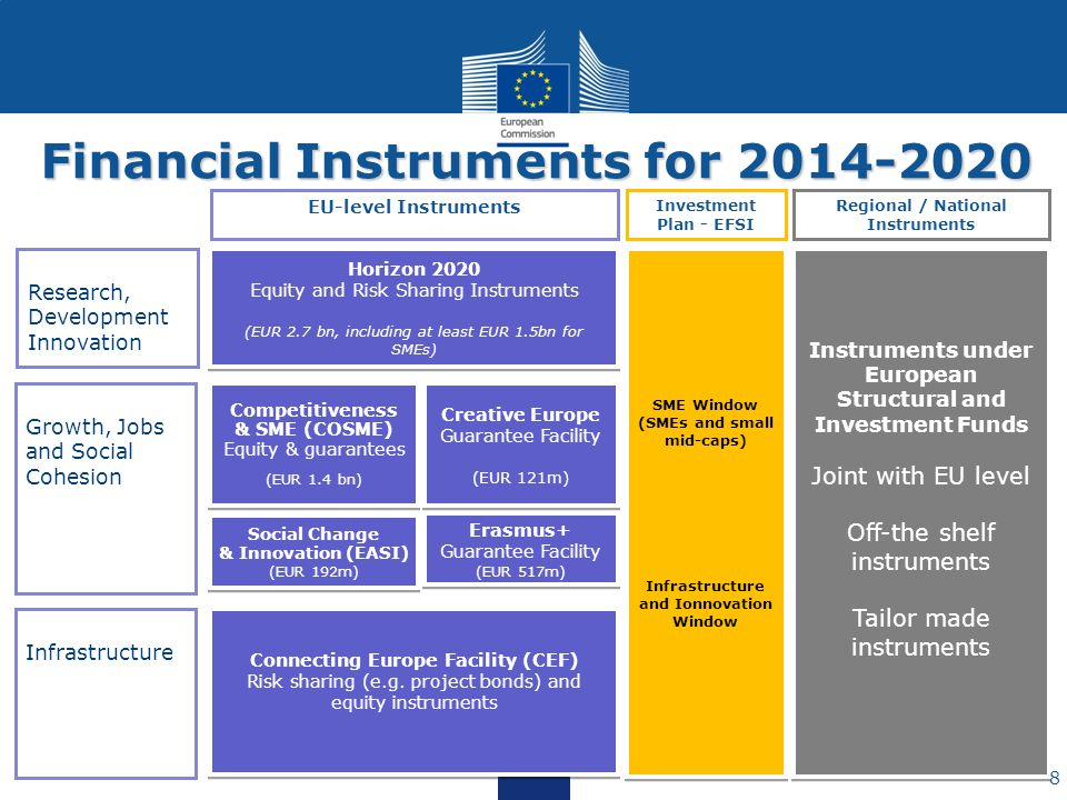 Financial Instruments for