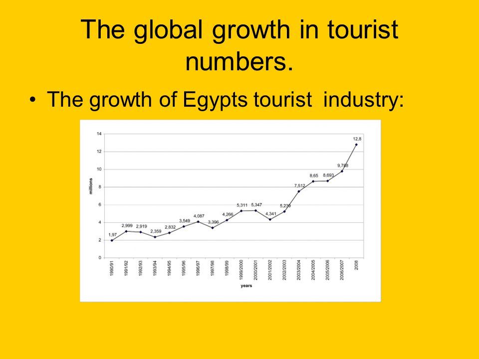 The global growth in tourist numbers.