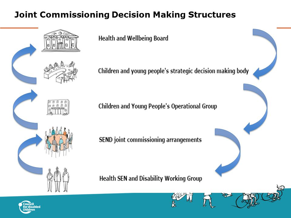 Joint Commissioning Decision Making Structures