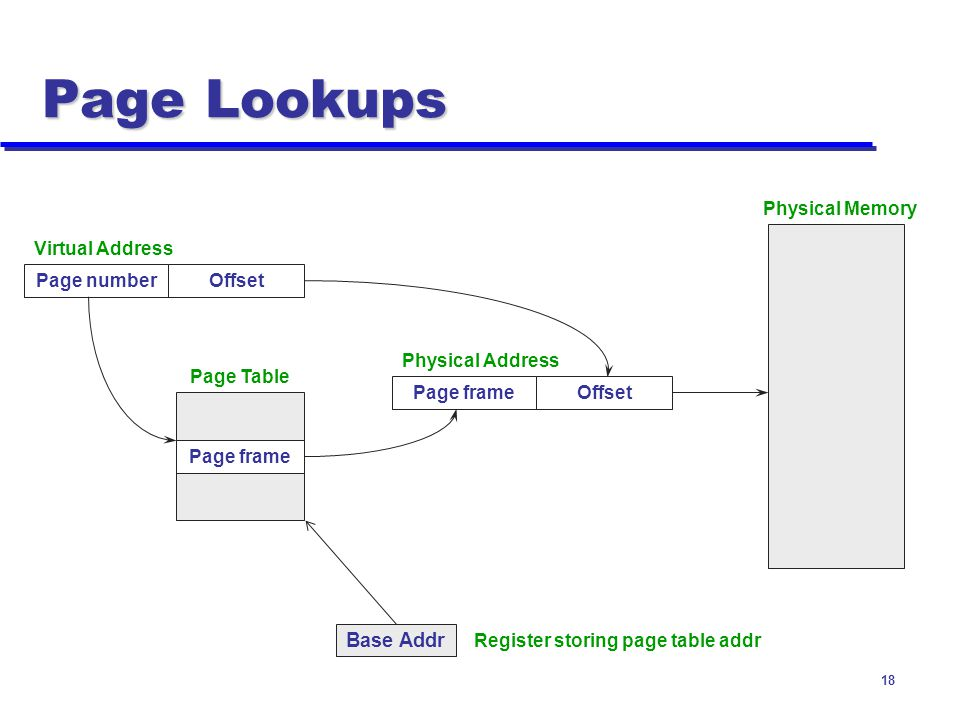 Page Lookups Base Addr Physical Memory Virtual Address Page number