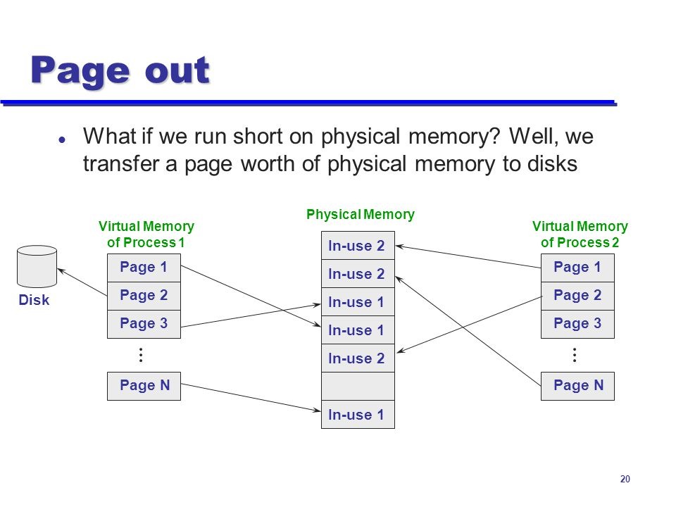 Virtual Memory of Process 1 Virtual Memory of Process 2