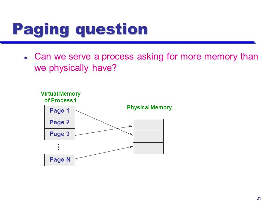 Virtual Memory of Process 1