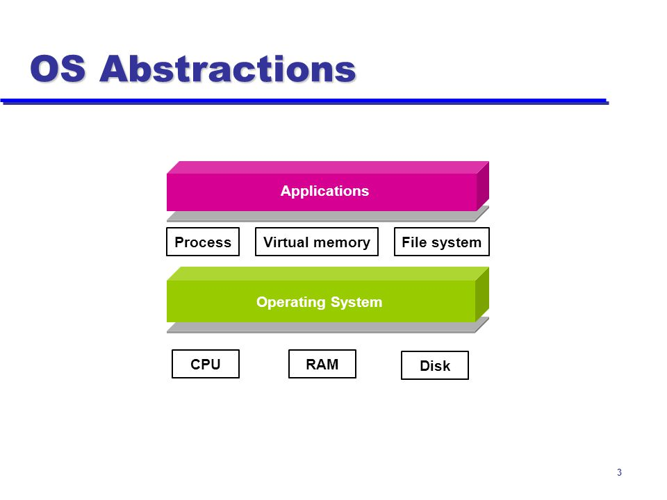 OS Abstractions Applications Process Virtual memory File system