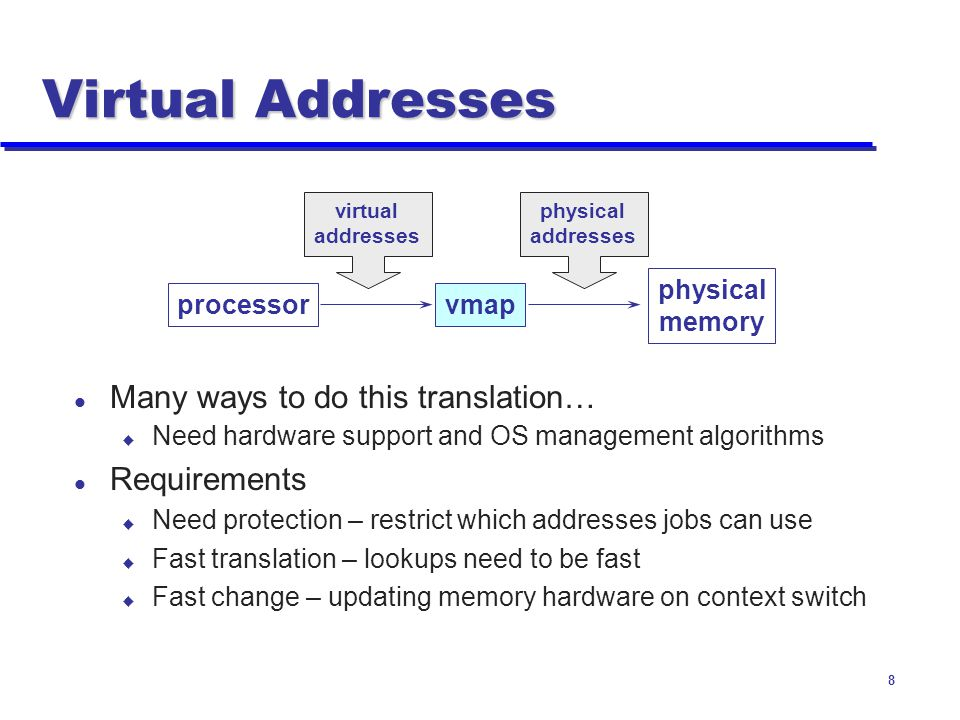 Virtual Addresses Many ways to do this translation… Requirements