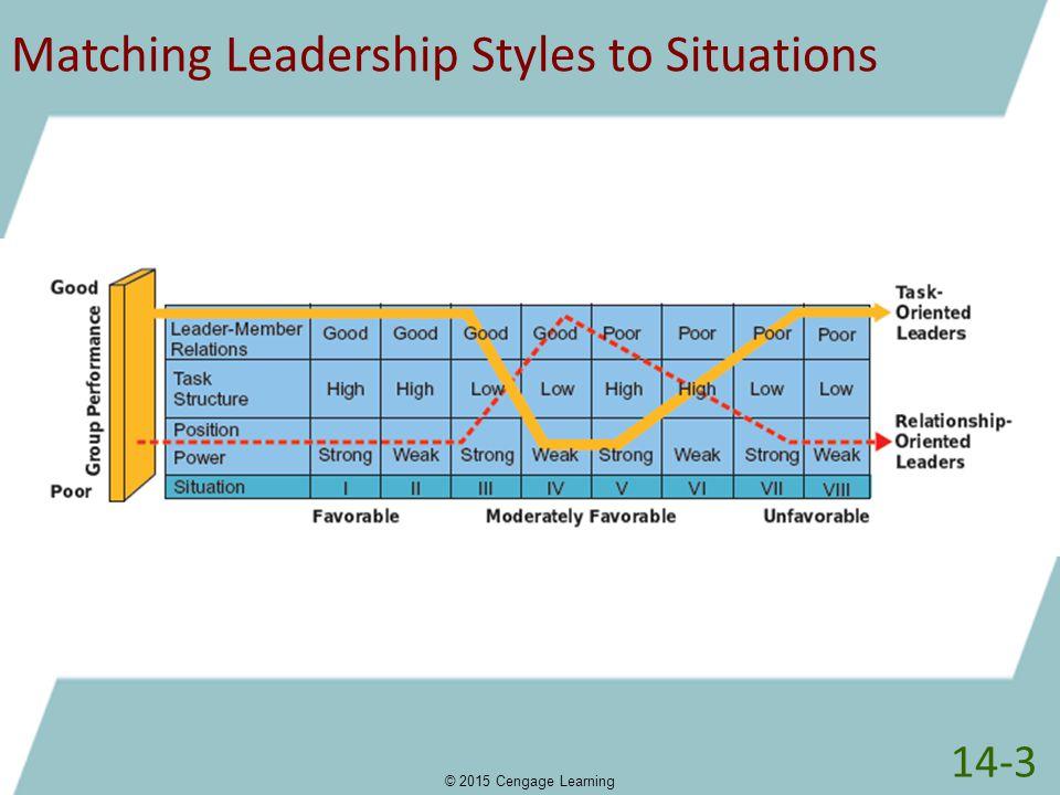 leadership situations