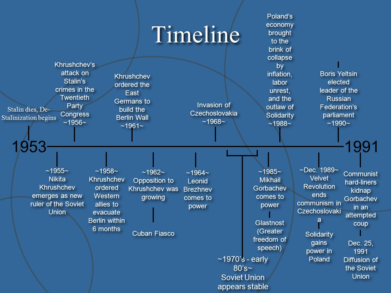 russia timeline 1985-1991: general secretary mikhail gorbachev attempts to improve faltering economy with glasnost (openness) and perestroika (restructuring.