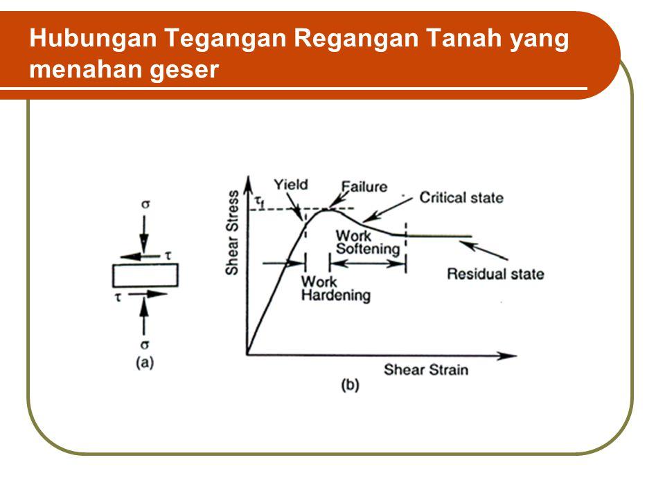 Beban di permukaan tanah ppt video online download 5 hubungan tegangan regangan ccuart Images