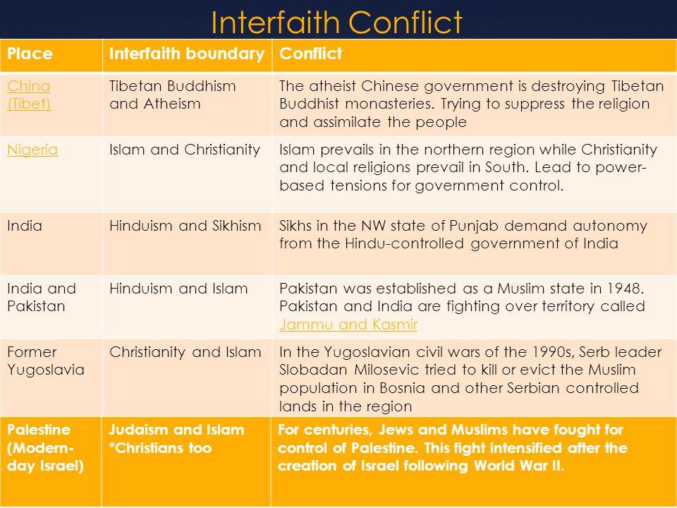 muslim buddhist conflict