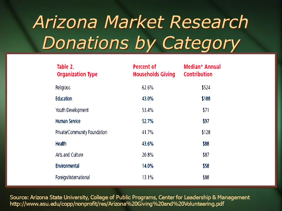 Arizona Market Research Donations by Category