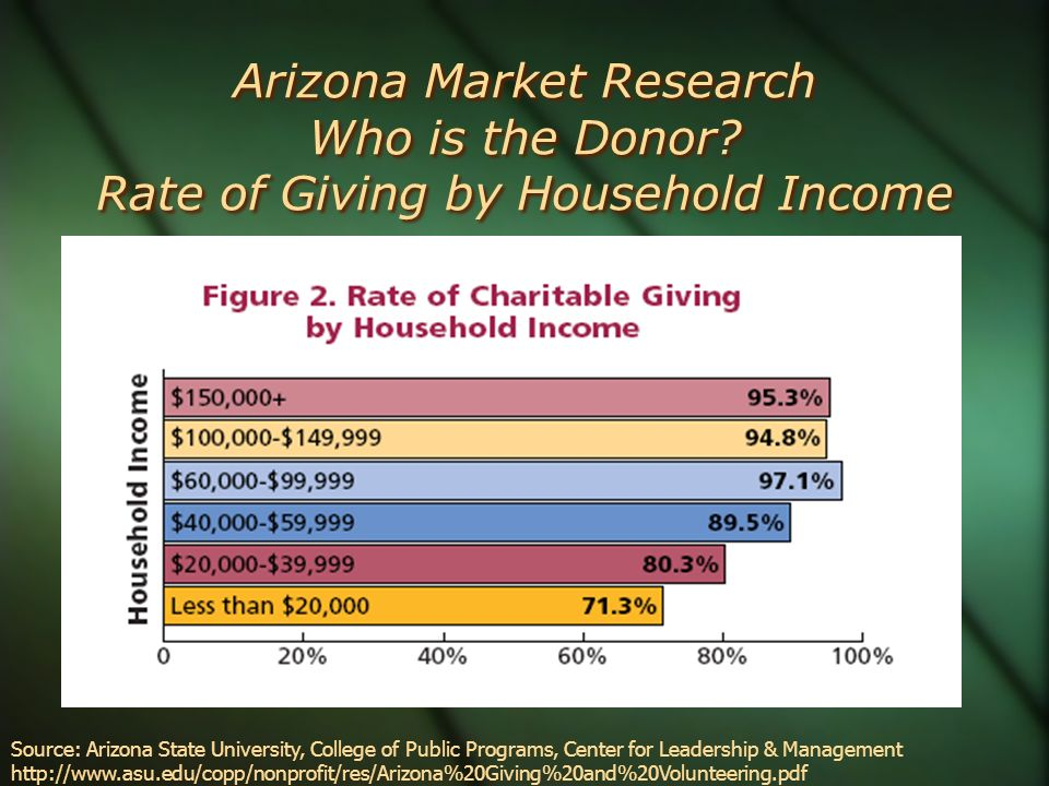 Arizona Market Research Who is the Donor