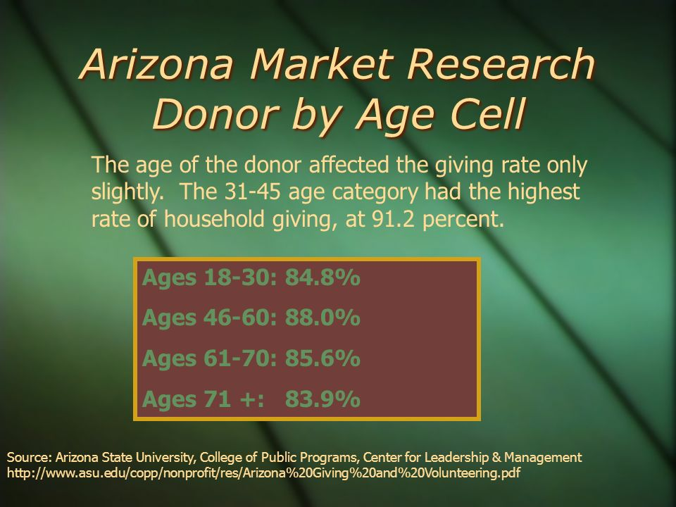 Arizona Market Research Donor by Age Cell