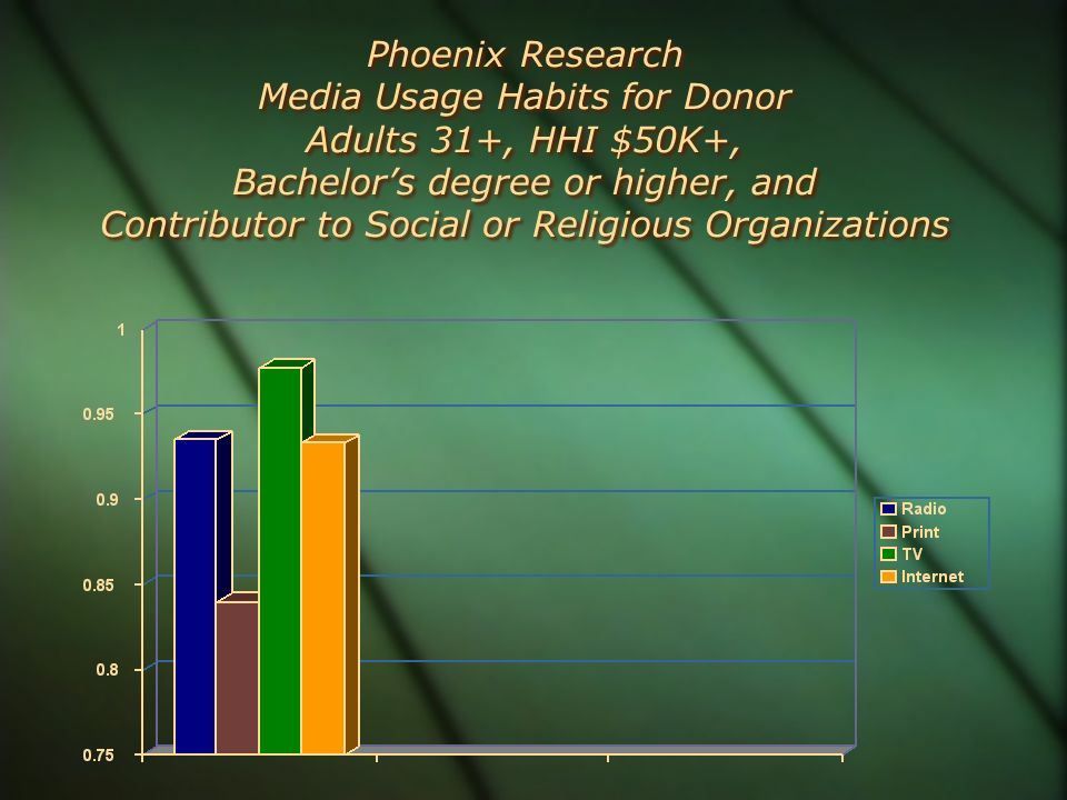 Phoenix Research Media Usage Habits for Donor Adults 31+, HHI $50K+, Bachelor's degree or higher, and Contributor to Social or Religious Organizations
