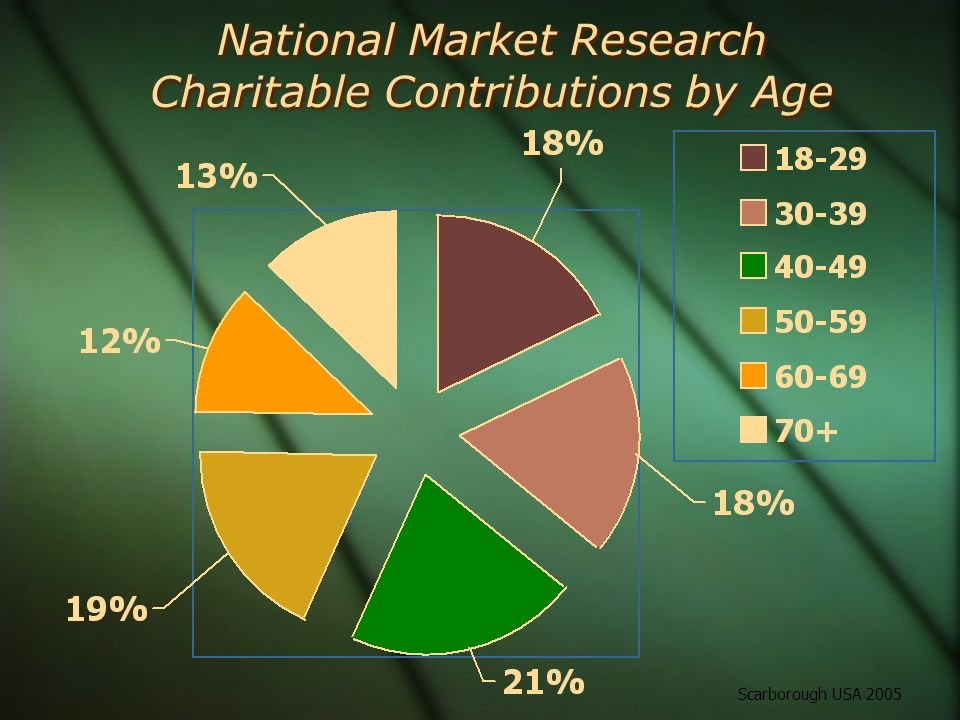 National Market Research Charitable Contributions by Age