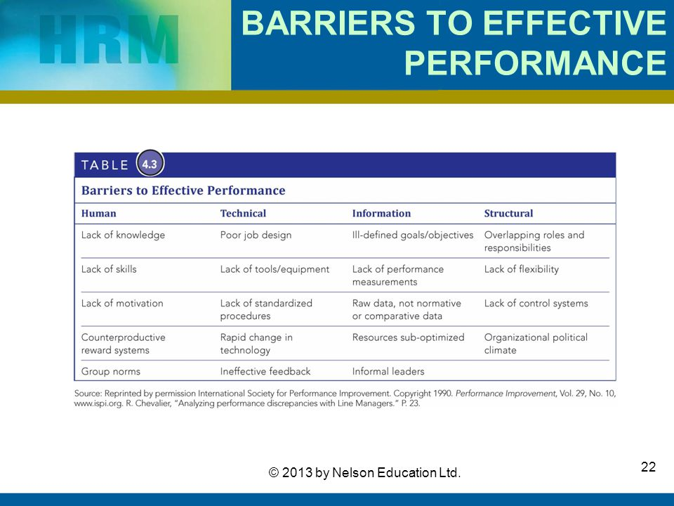 BARRIERS TO EFFECTIVE PERFORMANCE