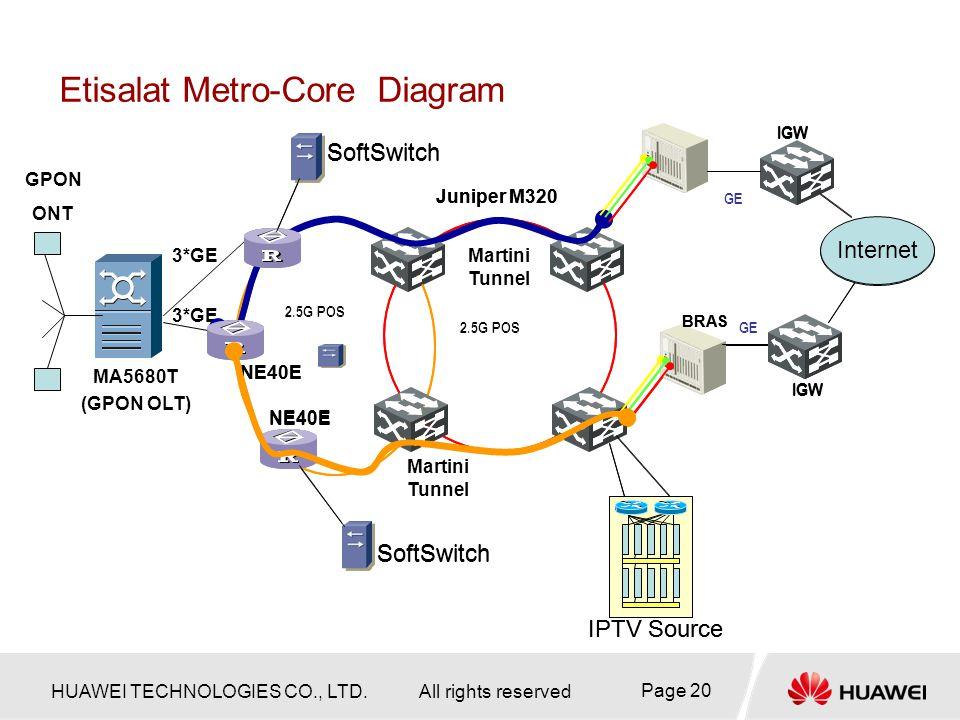 OBG MA5680-T Product Description - ppt download