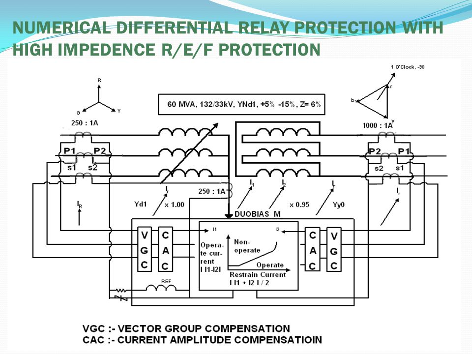 Central testing circledvc maithon ppt download 33 numerical differential relay protection with high impedence ref protection ccuart Image collections
