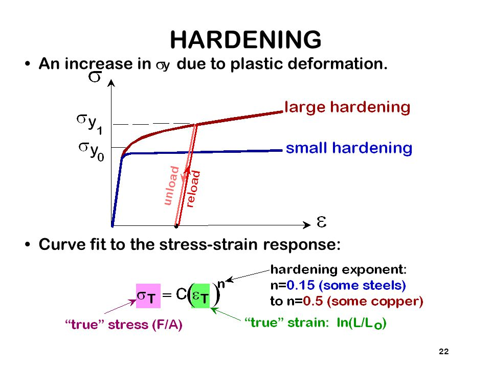 HARDENING • An increase in sy due to plastic deformation.