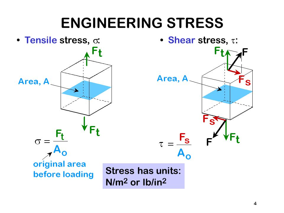 ENGINEERING STRESS • Tensile stress, s: • Shear stress, t: