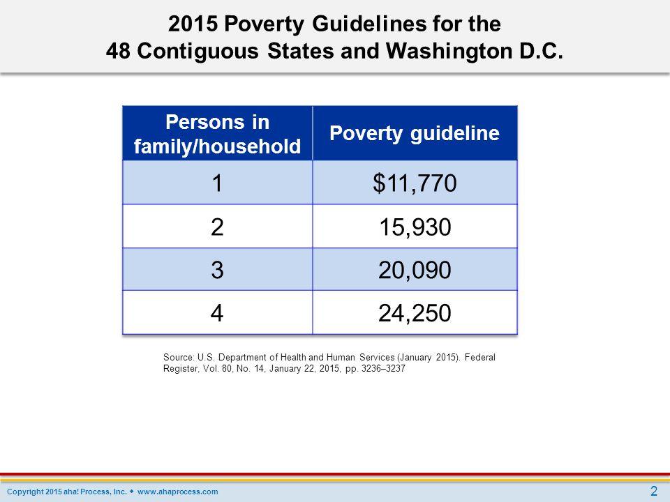 1 $11, , , , Poverty Guidelines for the