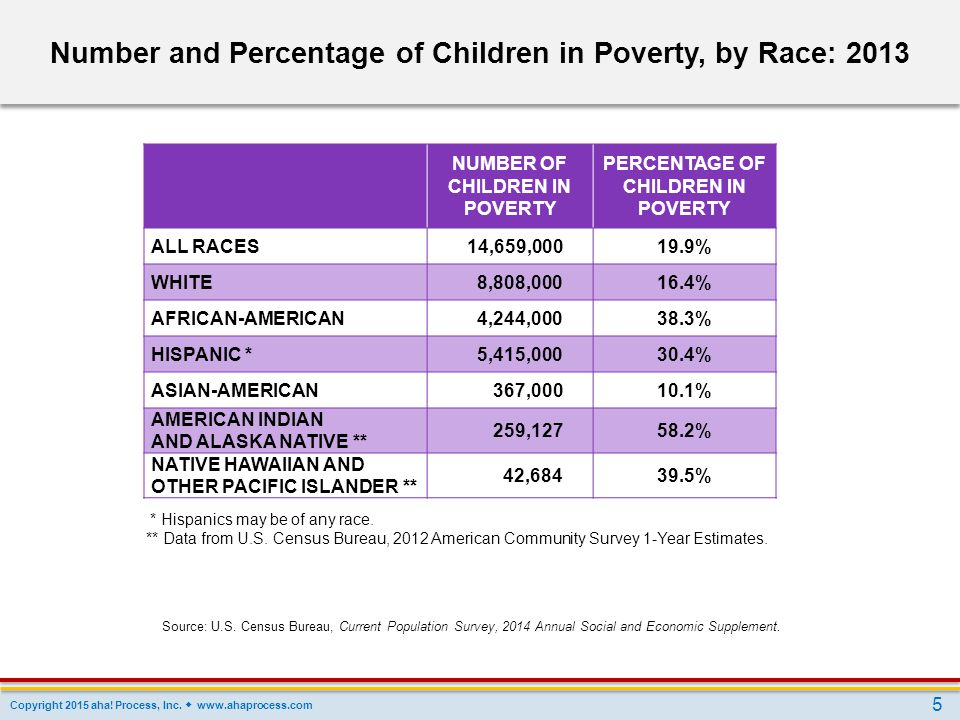 Number and Percentage of Children in Poverty, by Race: 2013