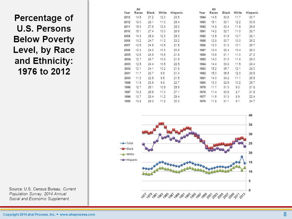 U.S. Persons Below Poverty Level, by Race