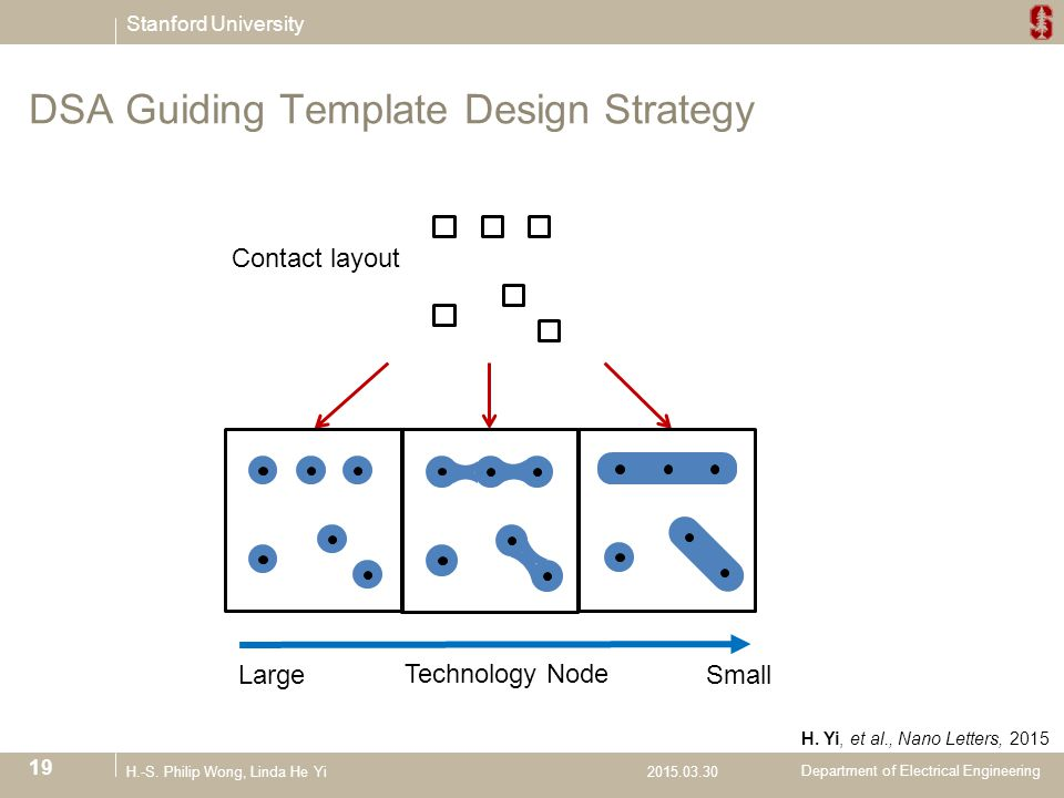dsa guiding template design strategy