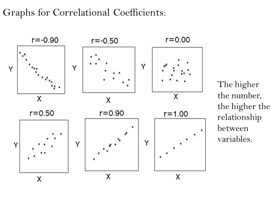 Graphs for Correlational Coefficients: