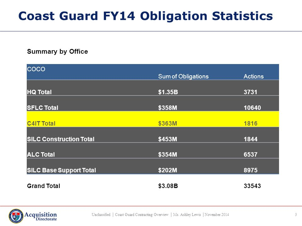 USCG HCA Area of Responsibility/ FY14 Procurement Activity