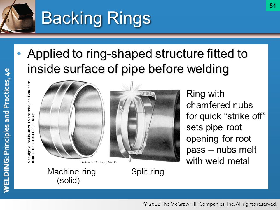 Fiting Ring