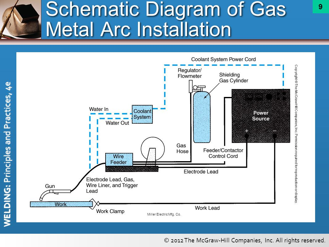 Fusion Welding Diagram Not Lossing Wiring Gas Metal Arc And Flux Cored Principles Ppt Helmets