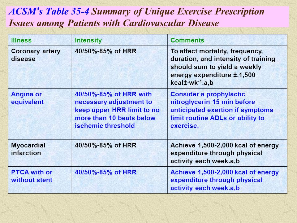 how cardiovascular disease will affect exercise prescription