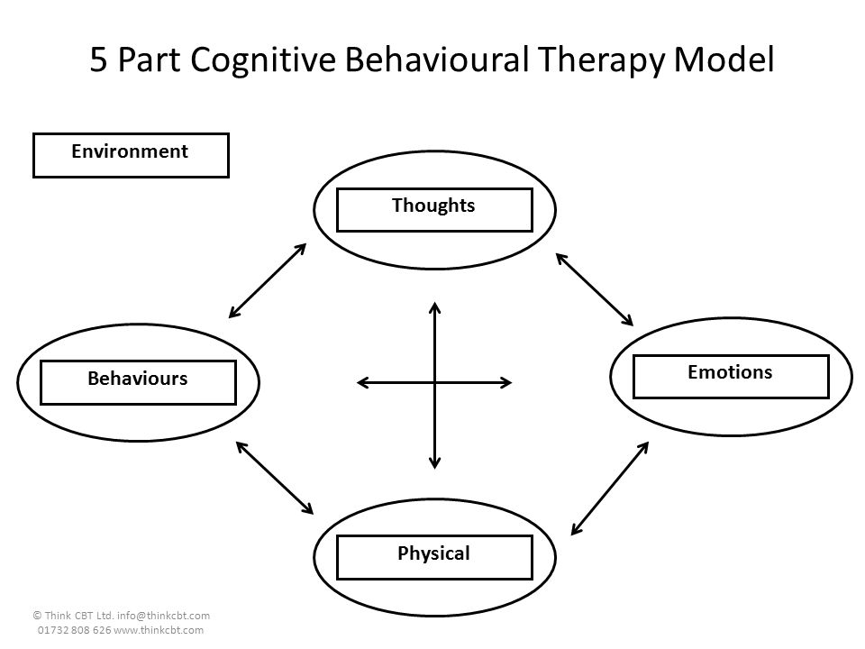 cognitive behavioral therapy and the model of Cognitive behavioral therapy (cbt) is a type of psychotherapeutic treatment that helps patients understand the thoughts and feelings that influence behaviors cbt is commonly used to treat a wide range of disorders, including phobias , addictions, depression, and anxiety.
