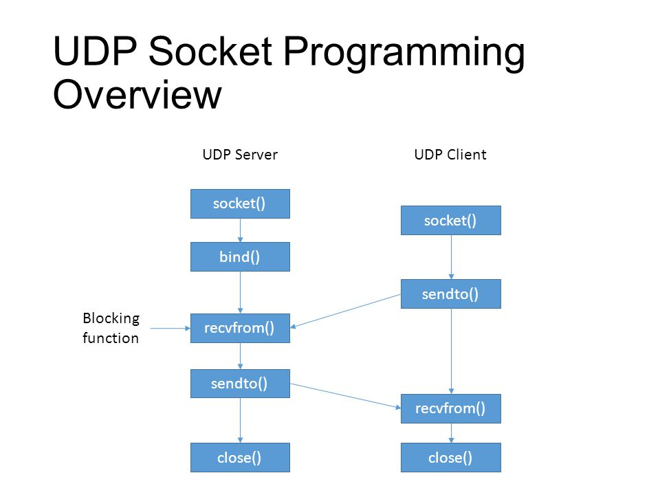 Udp socket tutorial