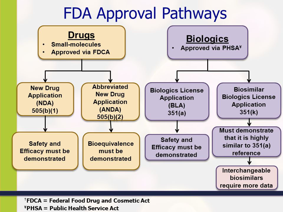 New Fda Food Guidelines